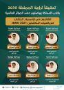 طلاب سعوديون يحققون انجازات عالمية بأوليمبياد البلقان للرياضيات